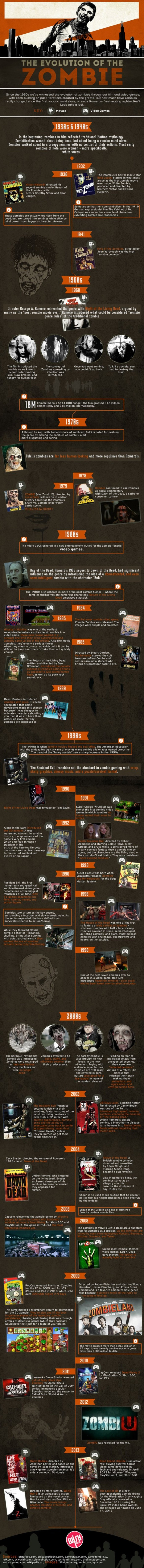 the-evolution-of-the-zombie-infographic_529c57b52ed59_w1500